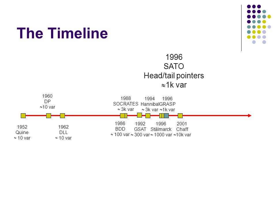 The Timeline 1986 BDD  100 var 1992 GSAT  300 var 1996 Stålmarck  1000 var 1996 GRASP  1k var 1960 DP  10 var 1988 SOCRATES  3k var 1994 Hannibal  3k var 1962 DLL  10 var 1952 Quine  10 var 1996 SATO Head/tail pointers  1k var 2001 Chaff  10k var