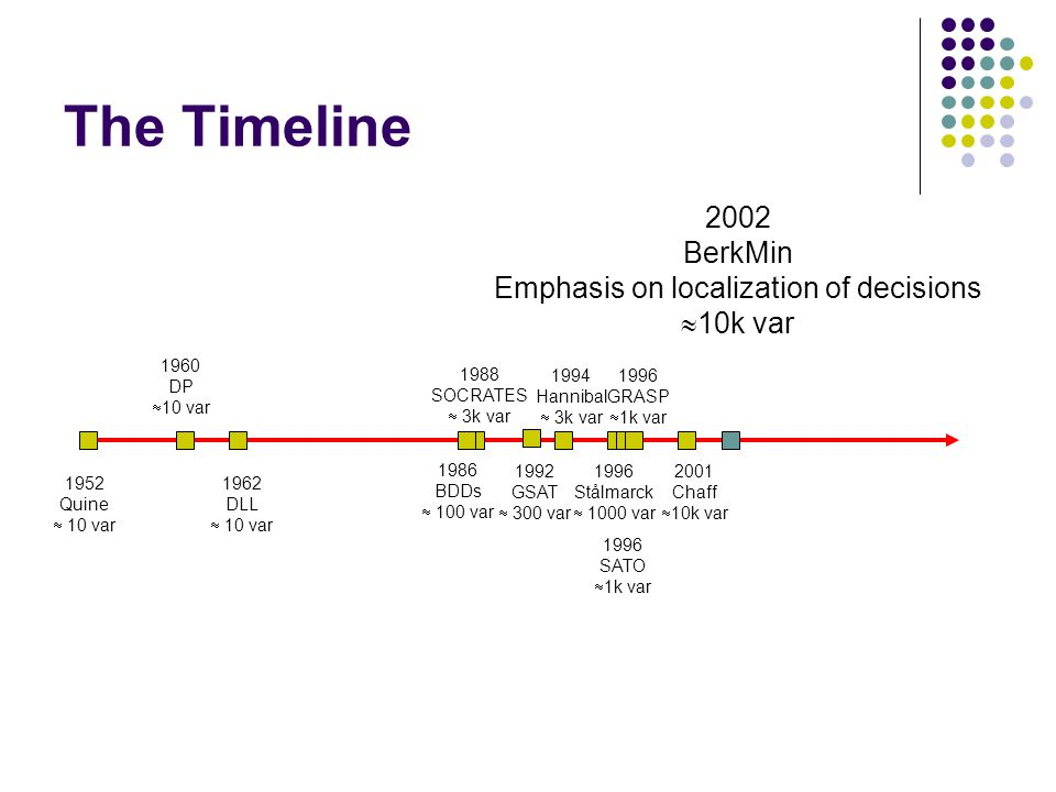The Timeline 2002 BerkMin Emphasis on localization of decisions  10k var 2001 Chaff  10k var 1986 BDDs  100 var 1992 GSAT  300 var 1996 Stålmarck