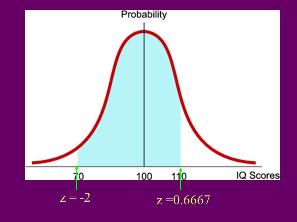z = -2 z =0.6667