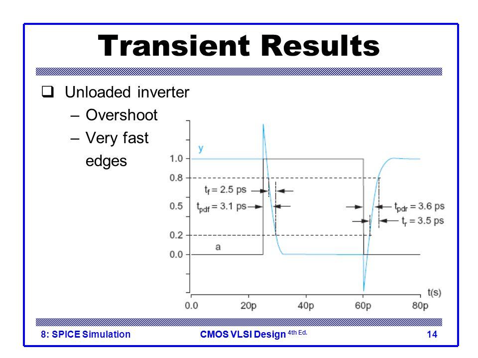 CMOS VLSI DesignCMOS VLSI Design 4th Ed. 8: SPICE Simulation14 Transient Results  Unloaded inverter –Overshoot –Very fast edges