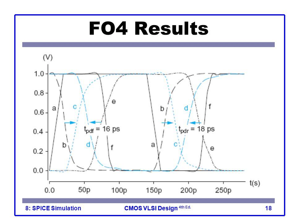 CMOS VLSI DesignCMOS VLSI Design 4th Ed. 8: SPICE Simulation18 FO4 Results