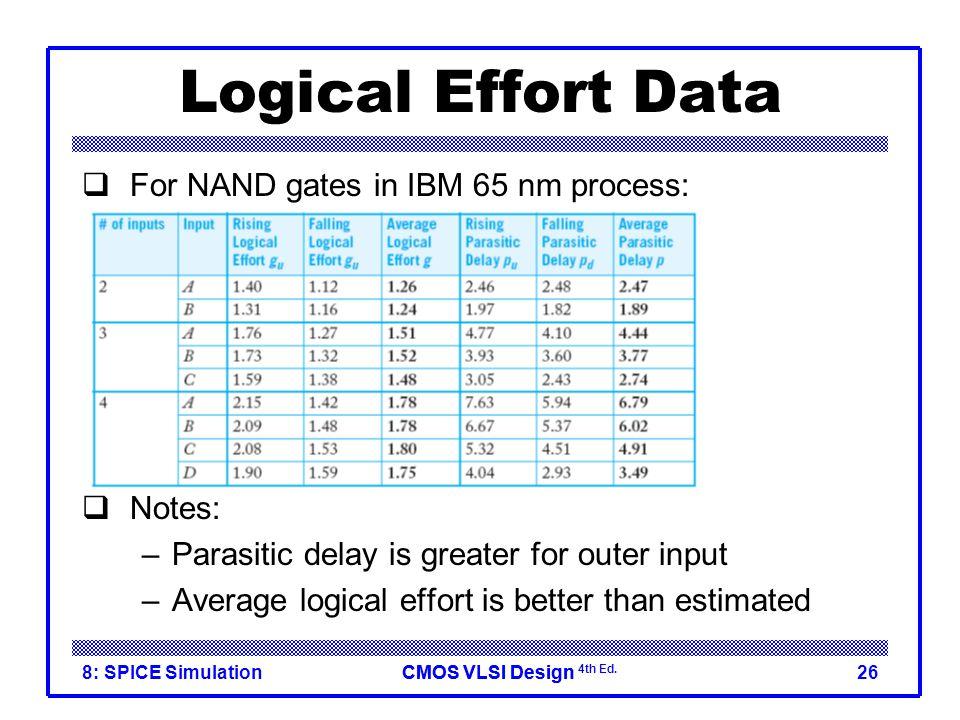 CMOS VLSI DesignCMOS VLSI Design 4th Ed. 8: SPICE Simulation26 Logical Effort Data  For NAND gates in IBM 65 nm process:  Notes: –Parasitic delay is