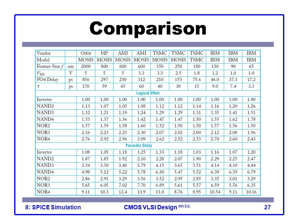 CMOS VLSI DesignCMOS VLSI Design 4th Ed. 8: SPICE Simulation27 Comparison