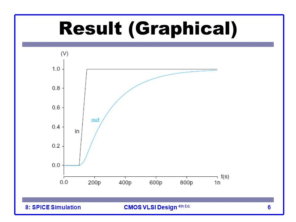 CMOS VLSI DesignCMOS VLSI Design 4th Ed. 8: SPICE Simulation6 Result (Graphical)