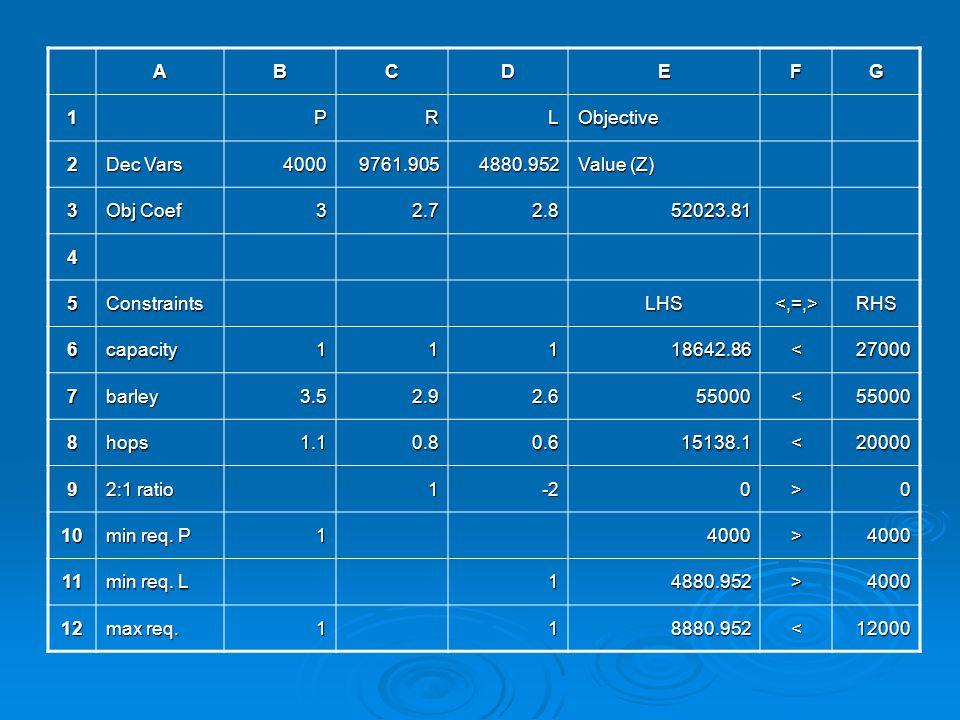 ABCDEFG 1PRLObjective 2 Dec Vars 40009761.9054880.952 Value (Z) 3 Obj Coef 32.72.852023.81 4 5ConstraintsLHS<,=,>RHS 6capacity11118642.86<27000 7barle