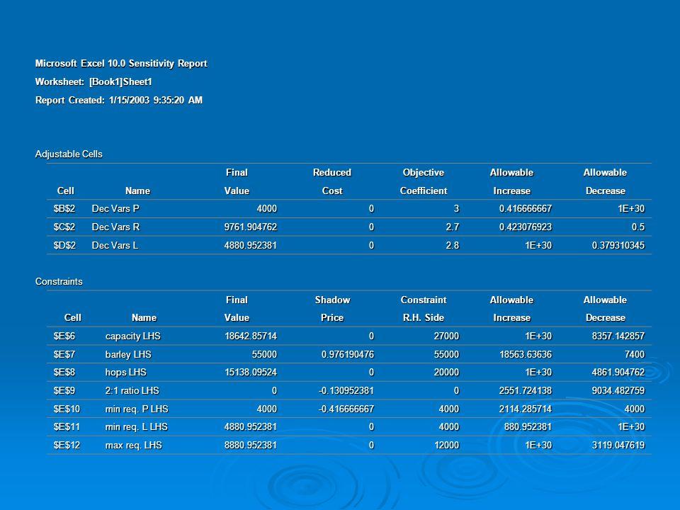 Microsoft Excel 10.0 Sensitivity Report Worksheet: [Book1]Sheet1 Report Created: 1/15/2003 9:35:20 AM Adjustable Cells FinalReducedObjectiveAllowableA