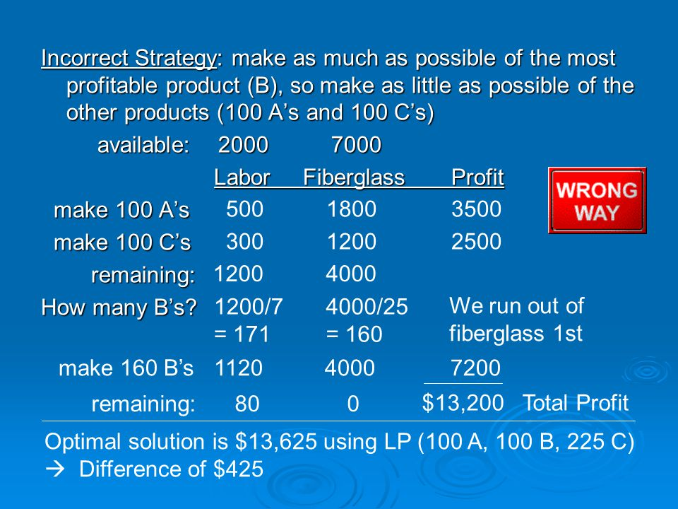 Incorrect Strategy: make as much as possible of the most profitable product (B), so make as little as possible of the other products (100 A's and 100 C's) available: 2000 7000 available: 2000 7000 Labor Fiberglass Profit Labor Fiberglass Profit make 100 A's make 100 A's make 100 C's make 100 C's remaining: remaining: How many B's.