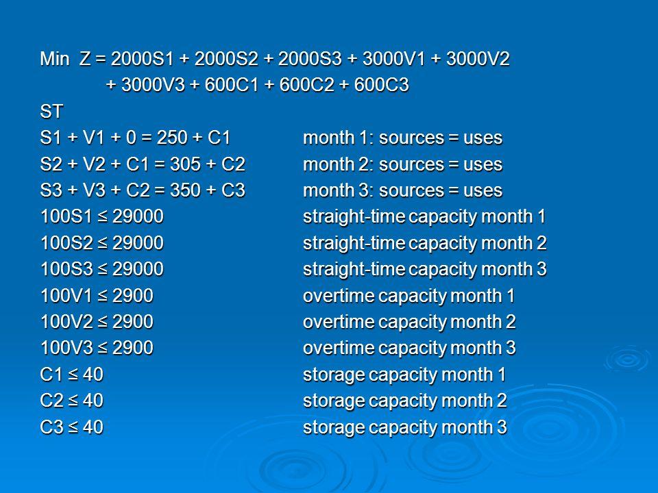Min Z = 2000S1 + 2000S2 + 2000S3 + 3000V1 + 3000V2 + 3000V3 + 600C1 + 600C2 + 600C3 ST S1 + V1 + 0 = 250 + C1month 1: sources = uses S2 + V2 + C1 = 30