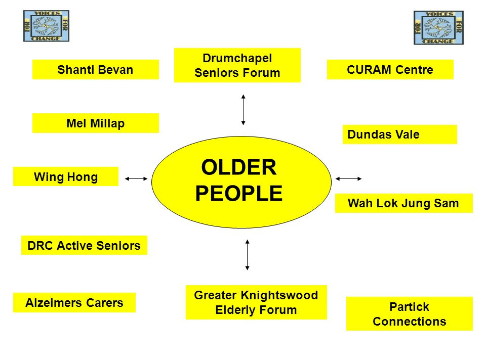 OLDER PEOPLE Drumchapel Seniors Forum Mel Millap CURAM Centre Wah Lok Jung Sam Shanti Bevan Wing Hong Partick Connections DRC Active Seniors Greater Knightswood Elderly Forum Dundas Vale Alzeimers Carers