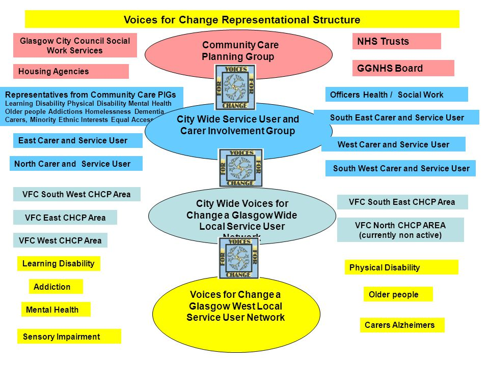 Representatives from Community Care PIGs Learning Disability Physical Disability Mental Health Older people Addictions Homelessness Dementia Carers, Minority Ethnic Interests Equal Access Voices for Change a Glasgow West Local Service User Network Older people Learning Disability Physical Disability Carers Alzheimers Addiction Mental Health City Wide Voices for Change a Glasgow Wide Local Service User Network VFC West CHCP Area VFC East CHCP Area South West Carer and Service User VFC South East CHCP Area VFC North CHCP AREA (currently non active) City Wide Service User and Carer Involvement Group VFC South West CHCP Area East Carer and Service User West Carer and Service User South East Carer and Service User North Carer and Service User Community Care Planning Group Voices for Change Representational Structure Glasgow City Council Social Work Services NHS Trusts GGNHS Board Housing Agencies Officers Health / Social Work Sensory Impairment