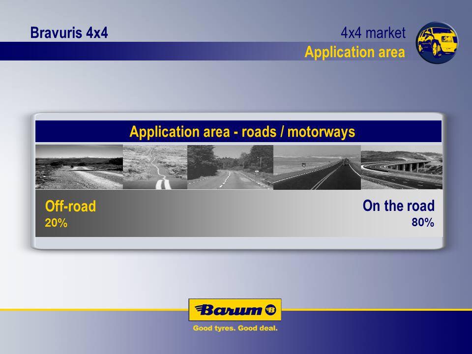Bravuris 4x4 20% 80% 4x4 market Application area Off-road 20% On the road 80% Application area - roads / motorways