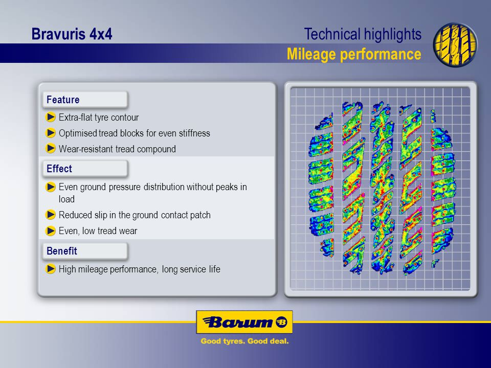 Bravuris 4x4 Technical highlights Mileage performance Extra-flat tyre contour Optimised tread blocks for even stiffness Wear-resistant tread compound Even ground pressure distribution without peaks in load Reduced slip in the ground contact patch Even, low tread wear High mileage performance, long service life Feature Benefit Effect
