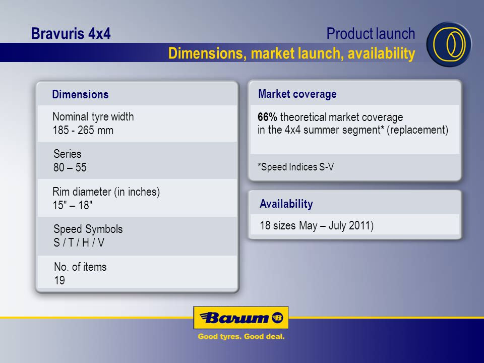 Bravuris 4x4 Product launch Dimensions, market launch, availability Market coverage 18 sizes May – July 2011) Availability 66% theoretical market coverage in the 4x4 summer segment* (replacement) *Speed Indices S-V No.