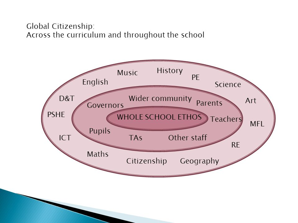 Global Citizenship: Across the curriculum and throughout the school WHOLE SCHOOL ETHOS Music ICT CitizenshipGeography RE MFL Art Science PE History English D&T PSHE Maths Wider community Parents Governors Other staff Teachers Pupils TAs