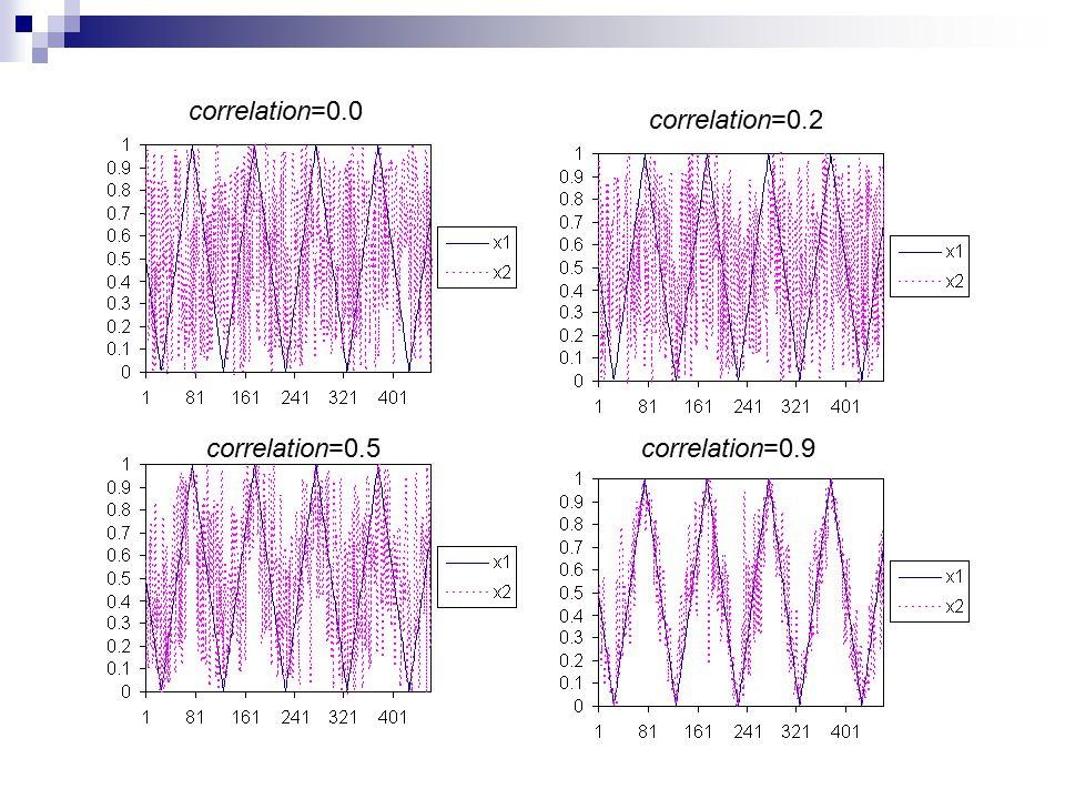 correlation=0.0 correlation=0.2 correlation=0.5correlation=0.9