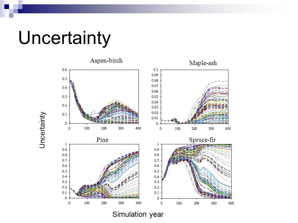 Uncertainty Spruce-firPine Aspen-birch Maple-ash Simulation year Uncertainty