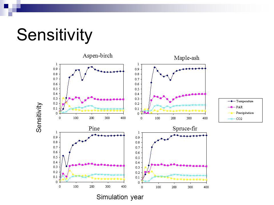 Sensitivity Spruce-firPine Aspen-birch Maple-ash Simulation year Sensitivity
