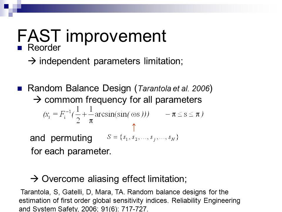 FAST improvement Reorder  independent parameters limitation; Random Balance Design ( Tarantola et al.