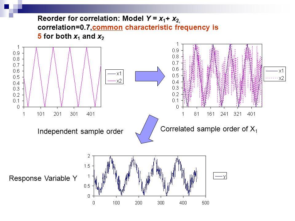 x2x2 x3x3 x4x4 x5x5 Year Sensitivity (Correlation ratio method (CRM).