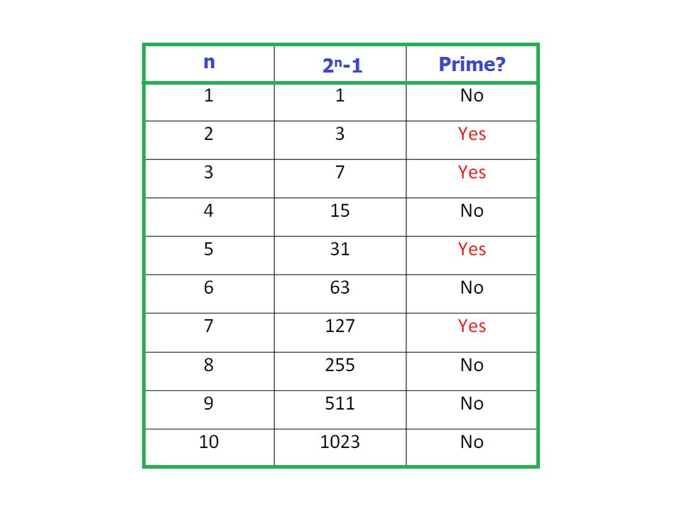 Conjecture: 2 n -1 prime  n is prime Certainly if n is composite, 2 n - 1 is composite, since 2 pq - 1 = (2 p -1)(2 p(q-1) + 2 p(q-2) +...