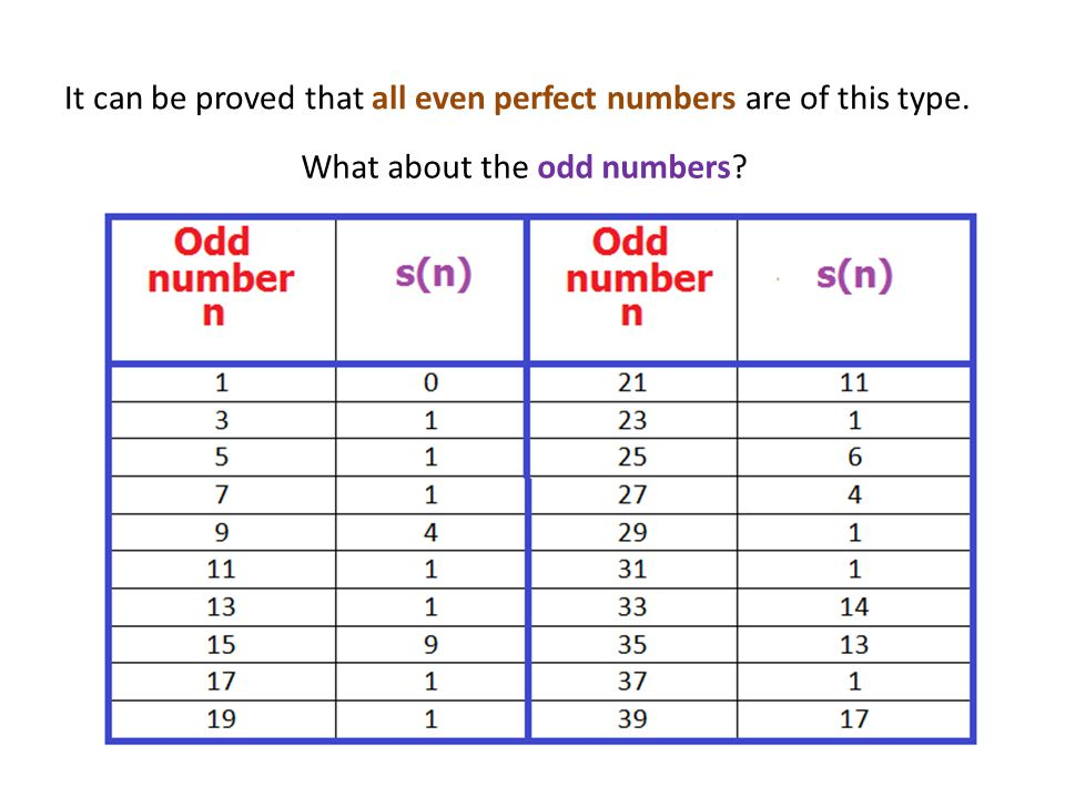 It can be proved that all even perfect numbers are of this type. What about the odd numbers
