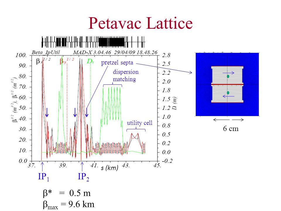 Petavac Lattice s (km)  * = 0.5 m  max = 9.6 km IP 1 IP 2 pr etzel septa dispersion matching utility cell 6 cm