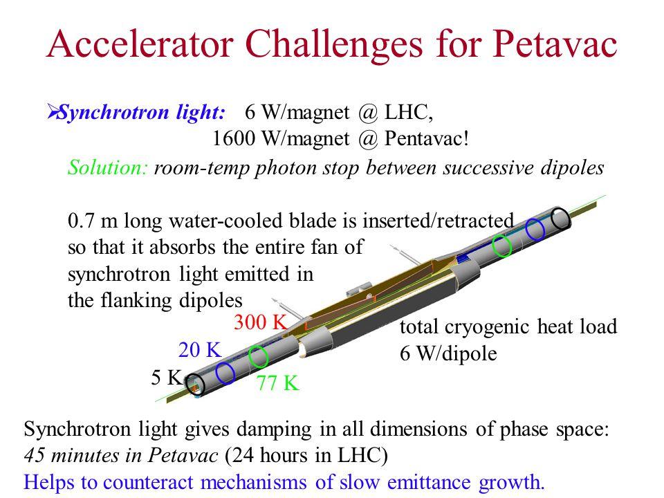 Accelerator Challenges for Petavac  Synchrotron light:6 W/magnet @ LHC, 1600 W/magnet @ Pentavac.