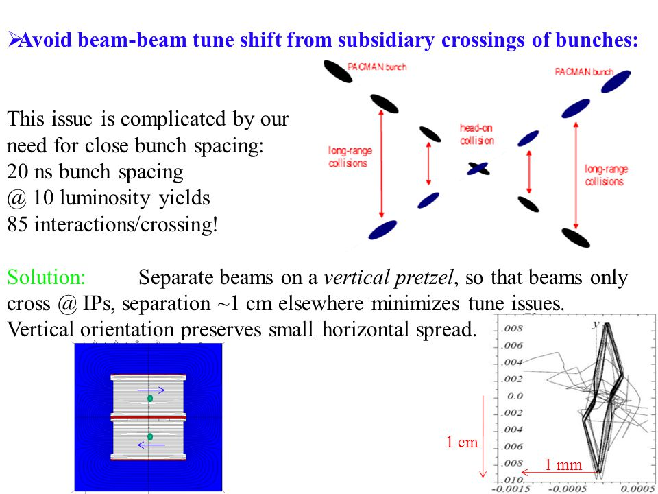  Avoid beam-beam tune shift from subsidiary crossings of bunches: This issue is complicated by our need for close bunch spacing: 20 ns bunch spacing @ 10 luminosity yields 85 interactions/crossing.