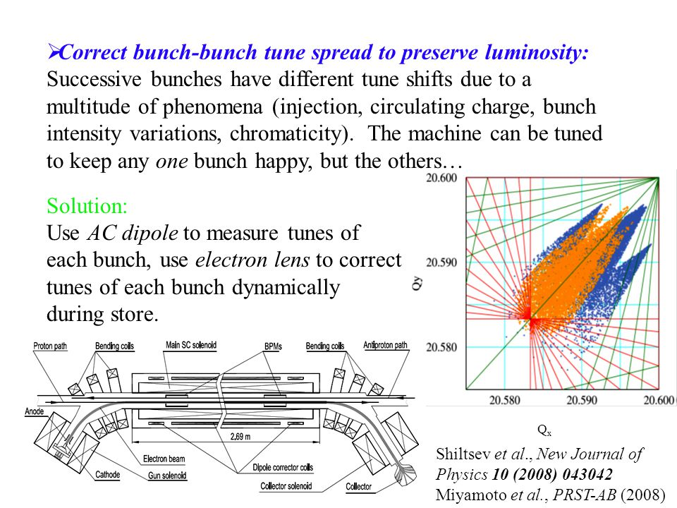  Correct bunch-bunch tune spread to preserve luminosity: Successive bunches have different tune shifts due to a multitude of phenomena (injection, circulating charge, bunch intensity variations, chromaticity).
