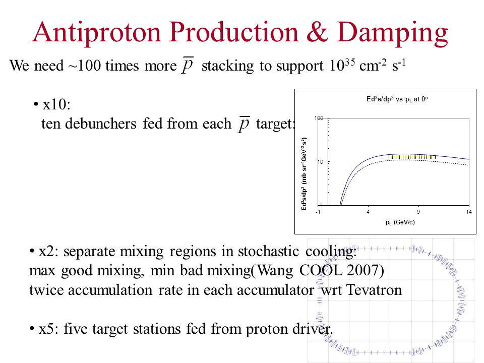 We need ~100 times more stacking to support 10 35 cm -2 s -1 x10: ten debunchers fed from each target: Antiproton Production & Damping x2: separate mixing regions in stochastic cooling: max good mixing, min bad mixing(Wang COOL 2007) twice accumulation rate in each accumulator wrt Tevatron x5: five target stations fed from proton driver.