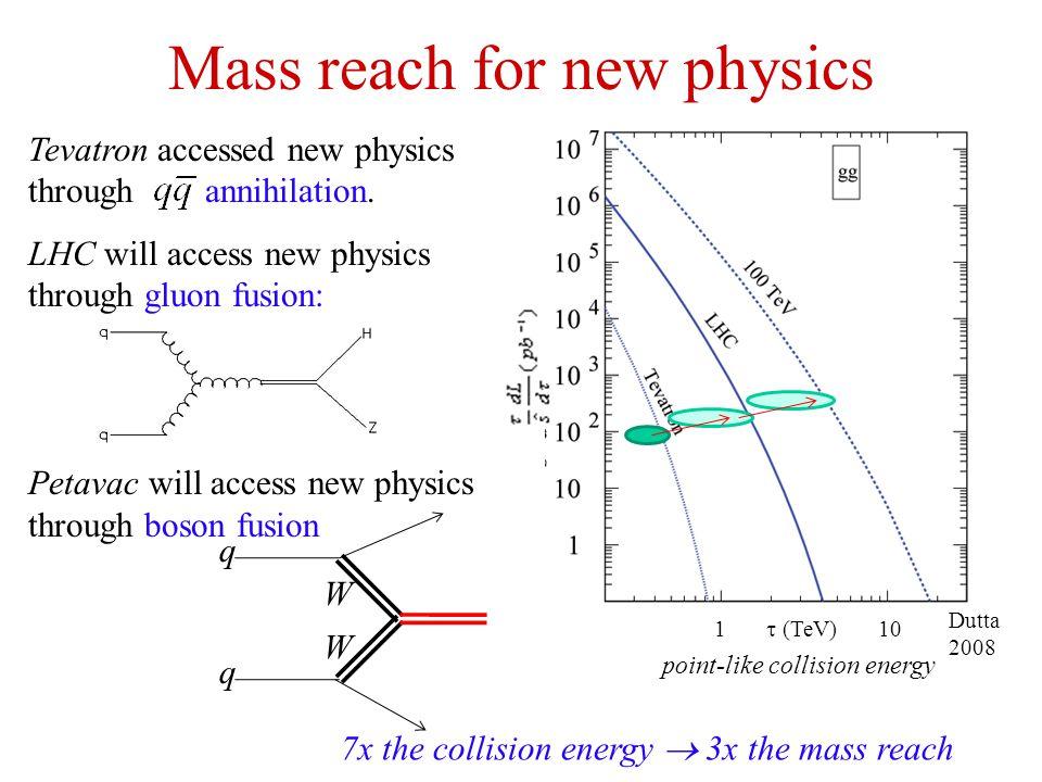 Mass reach for new physics 7x the collision energy  3x the mass reach Tevatron accessed new physics through annihilation.