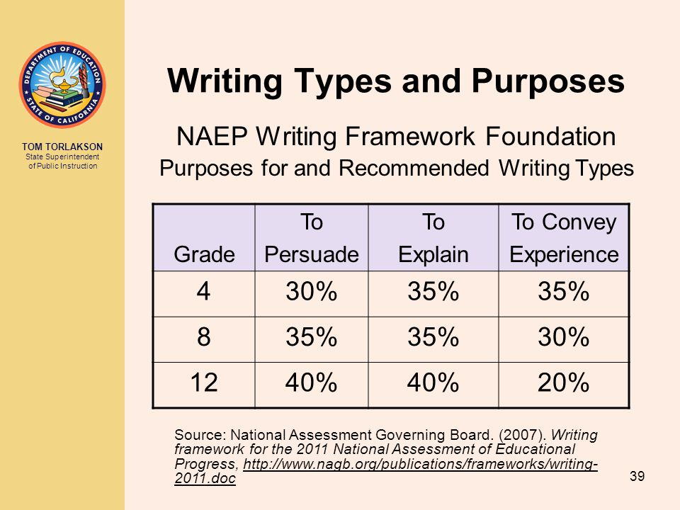 TOM TORLAKSON State Superintendent of Public Instruction Writing Types and Purposes NAEP Writing Framework Foundation Purposes for and Recommended Writing Types Grade To Persuade To Explain To Convey Experience 430%35% 8 30% 1240% 20% Source: National Assessment Governing Board.