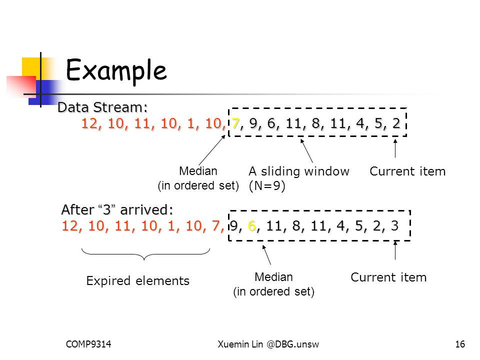 COMP9314Xuemin Lin @DBG.unsw16 Example Data Stream: 12, 10, 11, 10, 1, 10, 7, 9, 6, 11, 8, 11, 4, 5, 2 12, 10, 11, 10, 1, 10, 7, 9, 6, 11, 8, 11, 4, 5, 2 A sliding window (N=9) Current item After 3 arrived: 12, 10, 11, 10, 1, 10, 7, 9, 6, 11, 8, 11, 4, 5, 2, 12, 10, 11, 10, 1, 10, 7, 9, 6, 11, 8, 11, 4, 5, 2, 3 Expired elements Median (in ordered set) Current item Median (in ordered set)