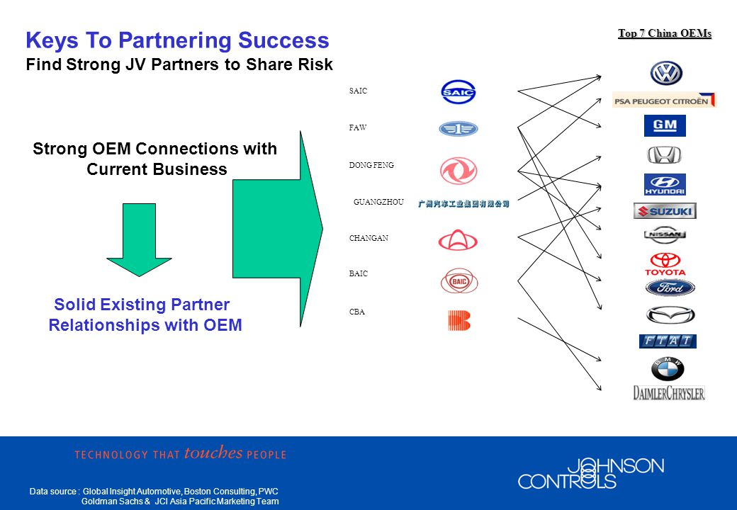 Data source : Global Insight Automotive, Boston Consulting, PWC Goldman Sachs & JCI Asia Pacific Marketing Team Keys To Partnering Success Find Strong JV Partners to Share Risk Strong OEM Connections with Current Business Solid Existing Partner Relationships with OEM Top 7 China OEMs GUANGZHOU SAIC FAW DONG FENG CHANGAN BAIC CBA