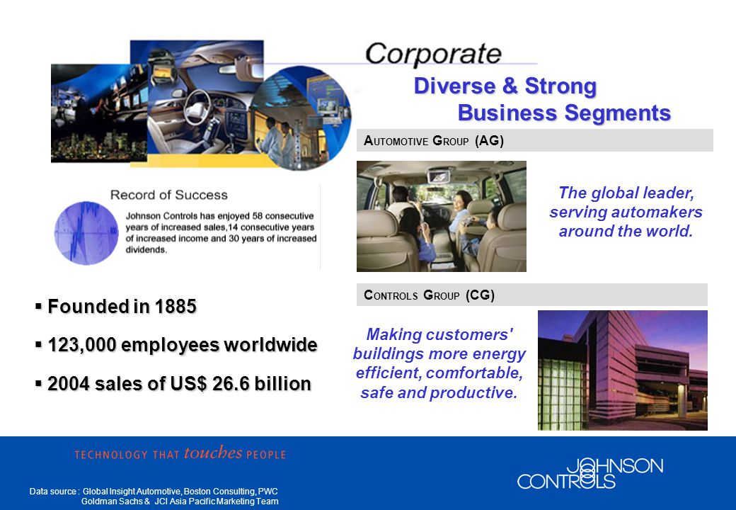 Data source : Global Insight Automotive, Boston Consulting, PWC Goldman Sachs & JCI Asia Pacific Marketing Team Automotive Group BatteryInstrument Panel Door Panel OverheadSeating Complete Interior Integration Electronics/ Storage