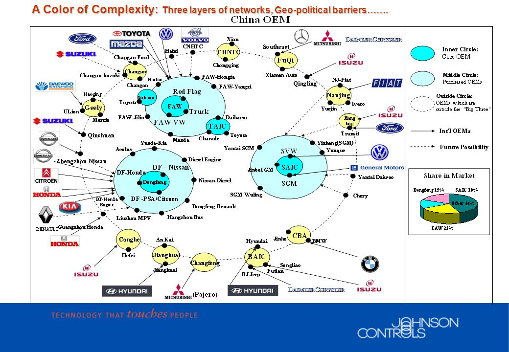 A Color of Complexity: Three layers of networks, Geo-political barriers…….