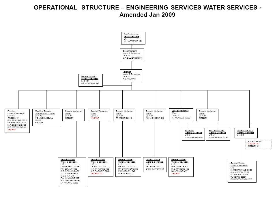 Plumber: Water & Sewerage L7 – X6 FROZEN X1 P M SENYANE 28915 NP KHETHISI 28731 M.A.SEDIYANE 523 S.D. MATSILISO 532 VACANT Snr Engineering Technician