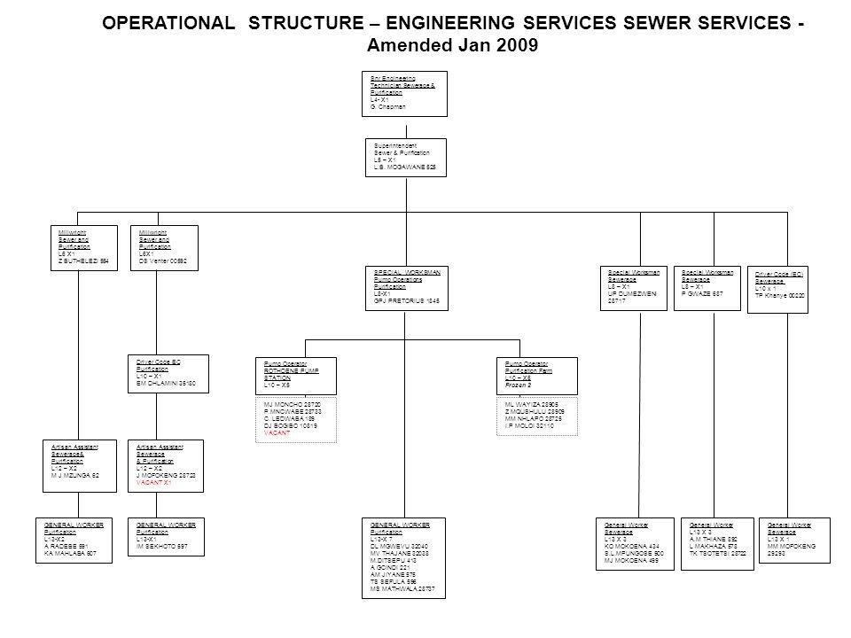 Snr Engineering Technician Sewerage & Purification L4- X1 G. Chapman SPECIAL WORKSMAN Pump Operations Purification L8-X1 GPJ PRETORIUS 1845 GENERAL WO