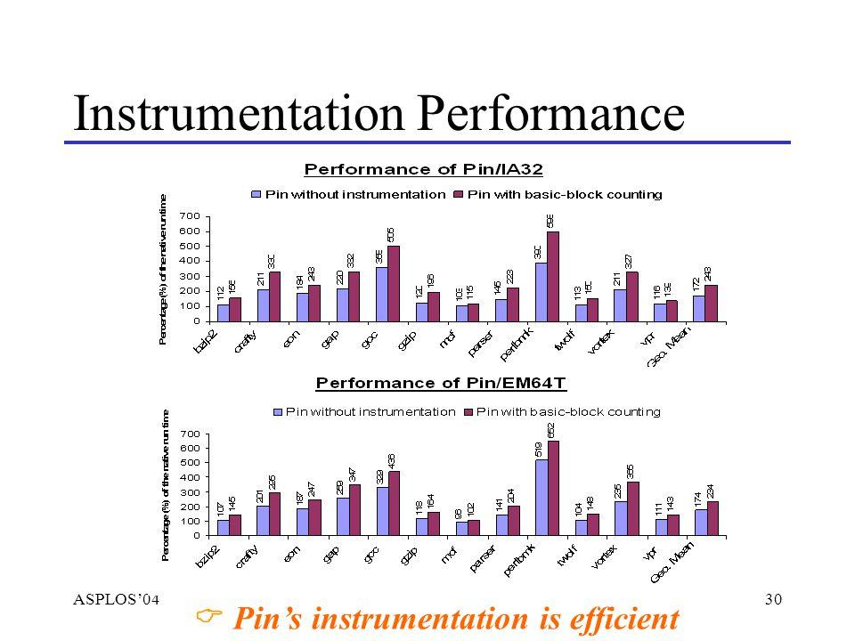 ASPLOS'0430Pin Tutorial Instrumentation Performance  Pin's instrumentation is efficient