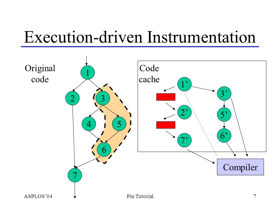 ASPLOS'0428Pin Tutorial Example Pintools Instruction cache simulation –Replace itrace 's analysis function Data cache simulation –Like I-cache, but instrument loads/stores and pass effective address Malloc/Free trace –instrument entry/exit points Detect out-of-bound stack references –Instrument instructions that move stack pointer –Instrument loads/stores to check in bound