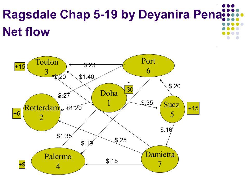 Ragsdale Chap 5-19 by Deyanira Pena Net flow Toulon 3 Doha 1 Port 6 Suez 5 Damietta 7 Rotterdam 2 Palermo 4 +15 +6 +9 - -30 $.16 $.35 $.20 $.15 $1.35