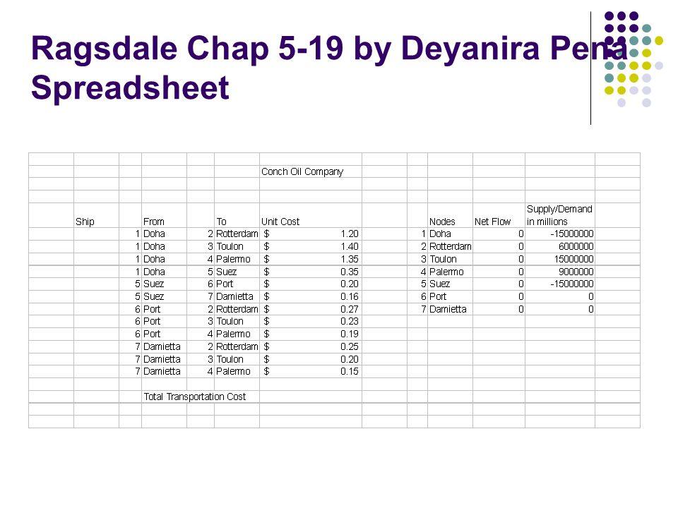 Ragsdale Chap 5-19 by Deyanira Pena Spreadsheet