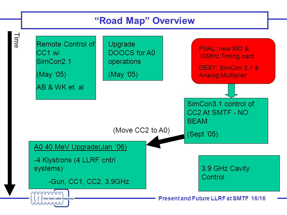 Present and Future LLRF at SMTF 16/16 Road Map Overview Remote Control of CC1 w/ SimCon2.1 (May '05) AB & WK et.