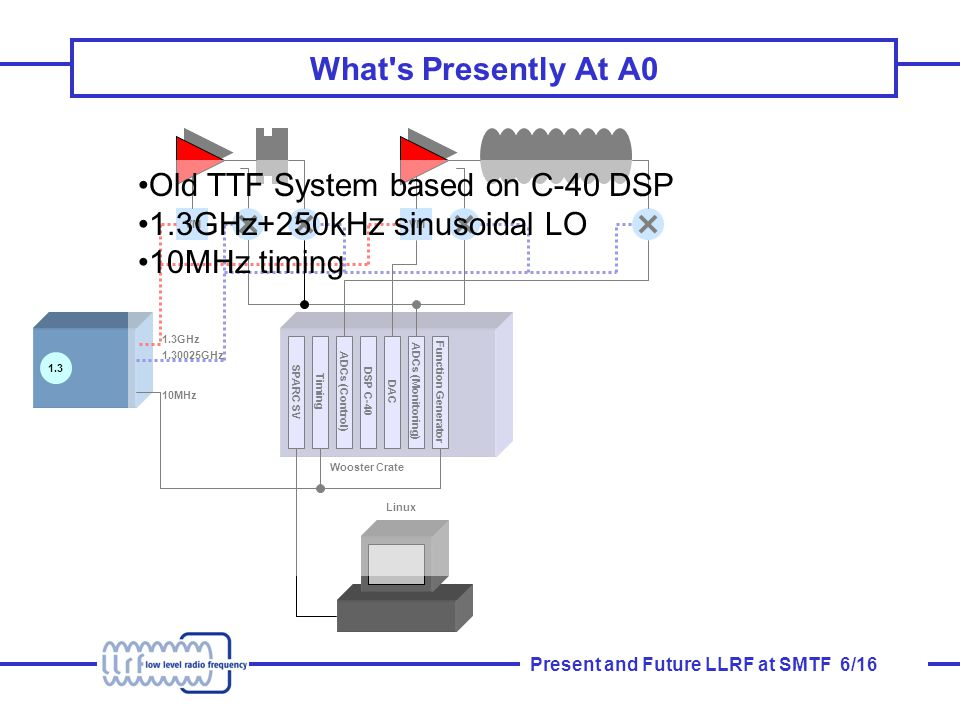Present and Future LLRF at SMTF 6/16 What s Presently At A0 SPARC SV Timing ADCs (Control) DSP C-40 DAC ADCs (Monitoring) Function Generator 1.3 VM 1.30025GHz 1.3GHz 10MHz Linux Wooster Crate Old TTF System based on C-40 DSP 1.3GHz+250kHz sinusoidal LO 10MHz timing