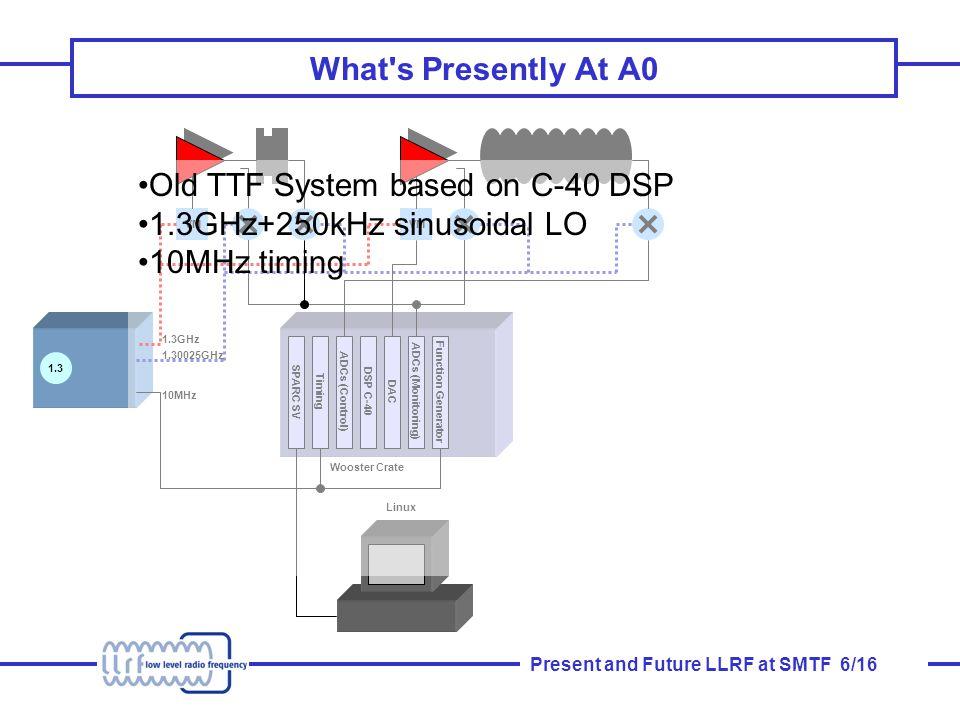 Present and Future LLRF at SMTF 7/16 II.
