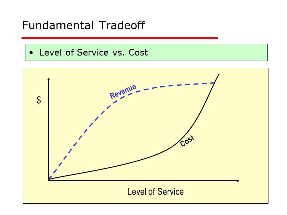 11 Fundamental Tradeoff Level of Service vs. Cost Level of Service $ Cost Revenue