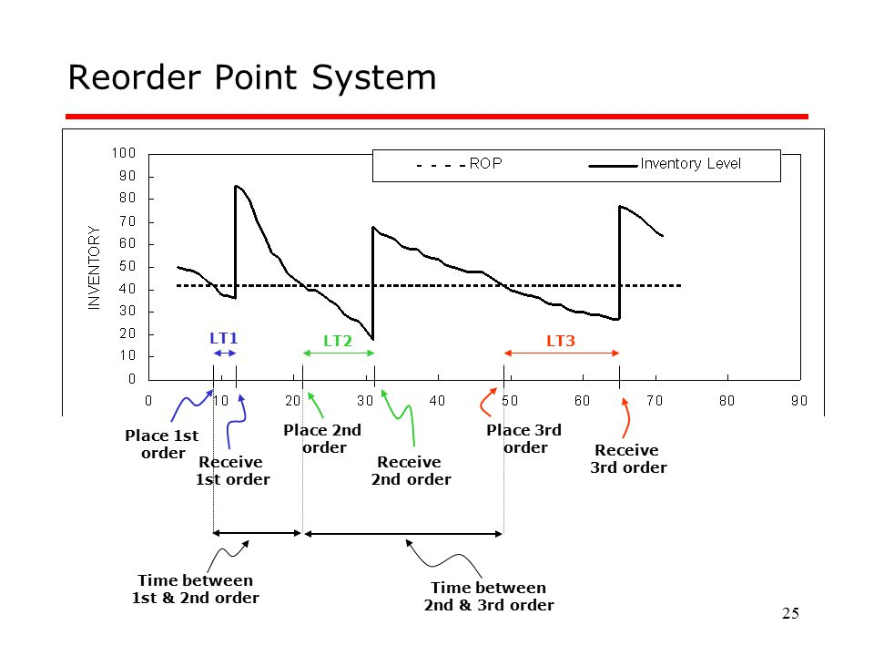 25 Reorder Point System Receive 1st order Place 1st order Receive 2nd order Place 2nd order Receive 3rd order Place 3rd order LT1 LT2LT3 Time between