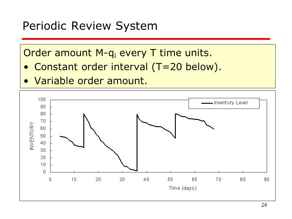26 Periodic Review System Order amount M-q i every T time units. Constant order interval (T=20 below). Variable order amount.