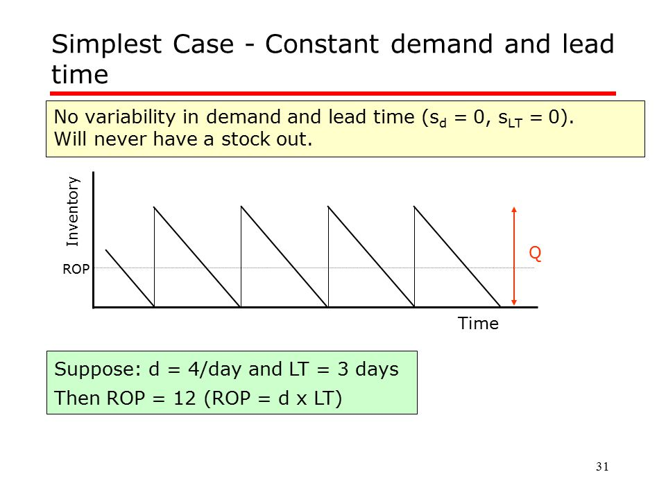31 No variability in demand and lead time (s d = 0, s LT = 0). Will never have a stock out. Simplest Case - Constant demand and lead time Inventory Ti
