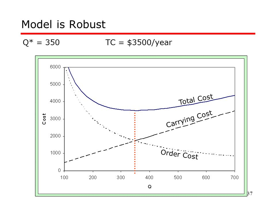 37 Total Cost Carrying Cost Order Cost Model is Robust Q* = 350TC = $3500/year